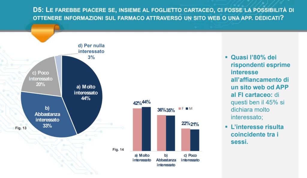 foglio illustrativo elettronico, le preferenze degli italiani