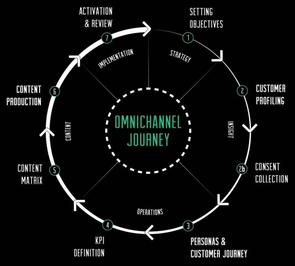 Comunicazione health omnichannel: 7 step
